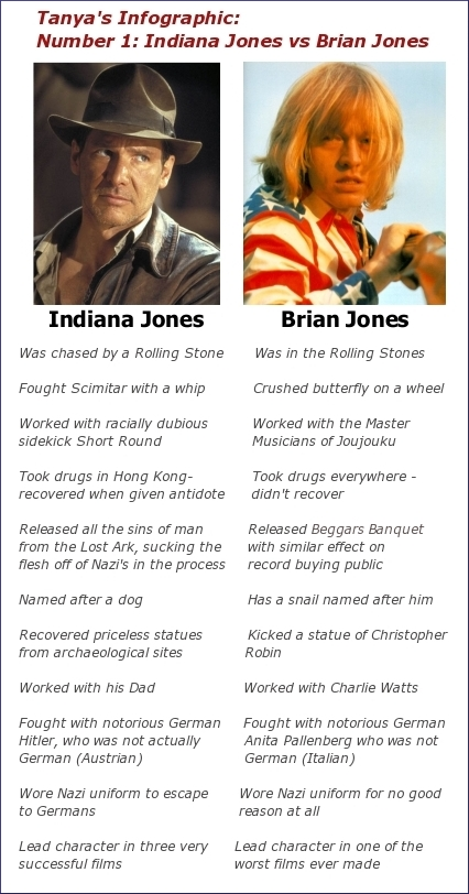 Indiana Jones versus Brian Jones