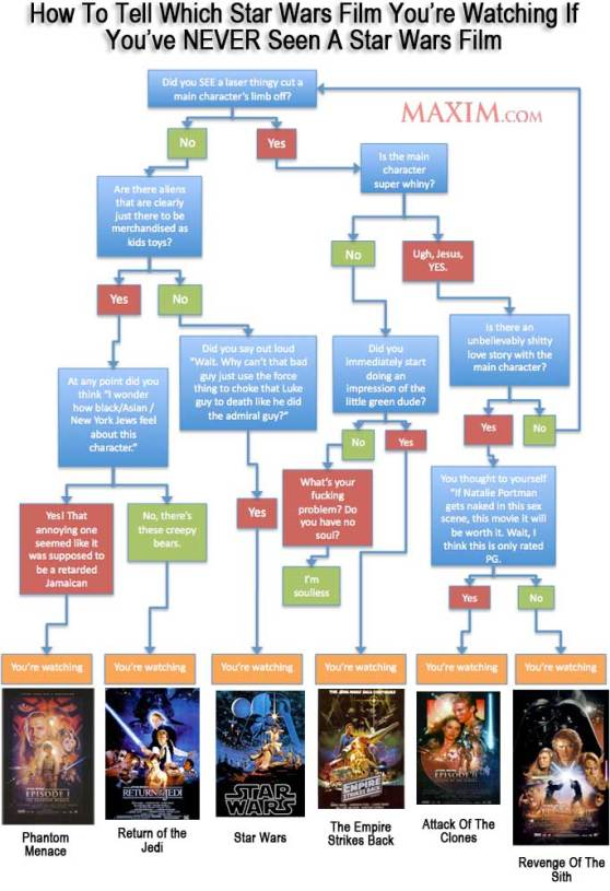 Star wars org chart